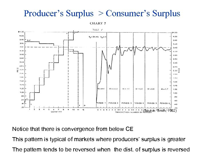 Producer's Surplus > Consumer's Surplus (Source: Smith, 1962) Notice that there is convergence from