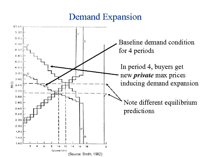 Demand Expansion Baseline demand condition for 4 periods In period 4, buyers get new