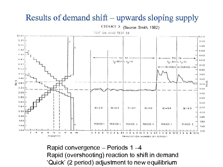 Results of demand shift – upwards sloping supply (Source: Smith, 1962) Rapid convergence –