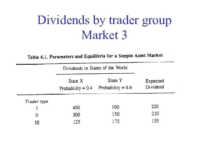 Dividends by trader group Market 3