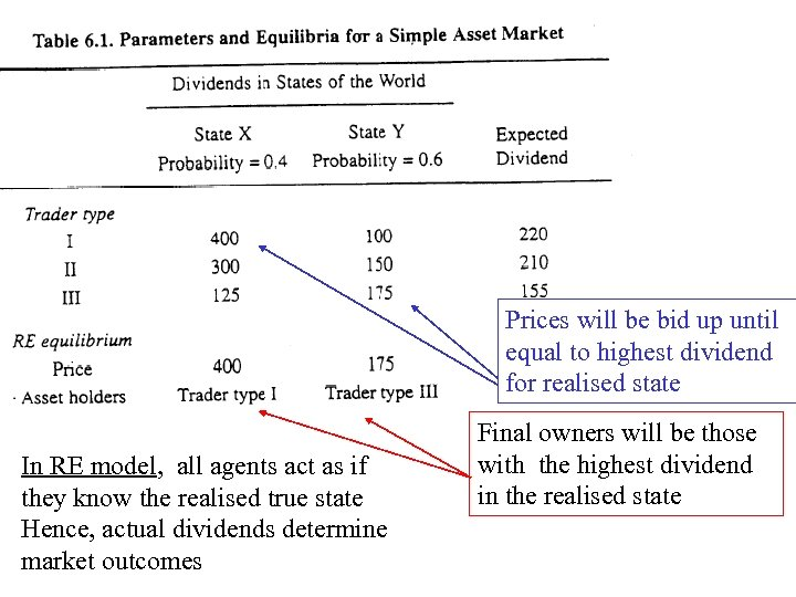 Prices will be bid up until equal to highest dividend for realised state In