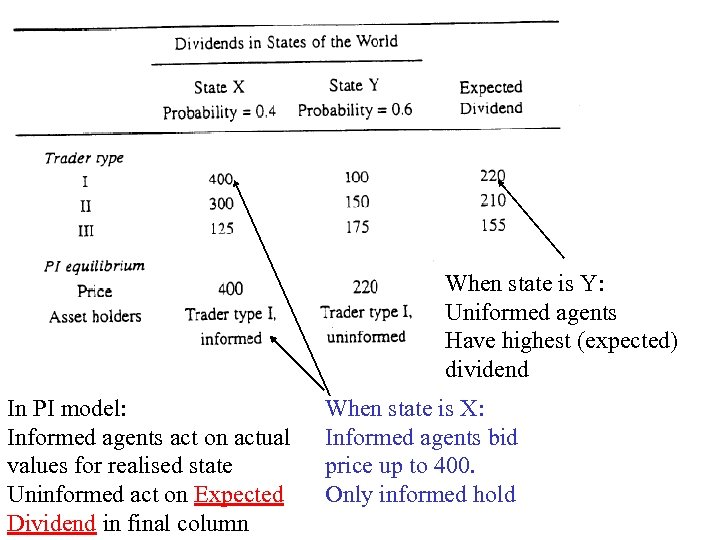 When state is Y: Uniformed agents Have highest (expected) dividend In PI model: Informed