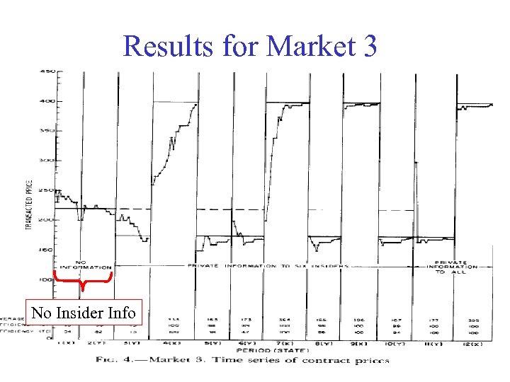 Results for Market 3 No Insider Info