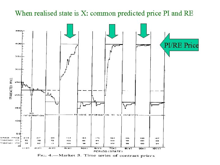 When realised state is X: common predicted price PI and RE PI/RE Price