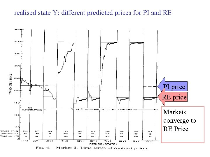 realised state Y: different predicted prices for PI and RE PI price RE price