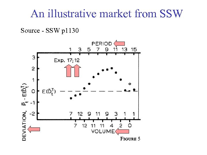 An illustrative market from SSW Source - SSW p 1130
