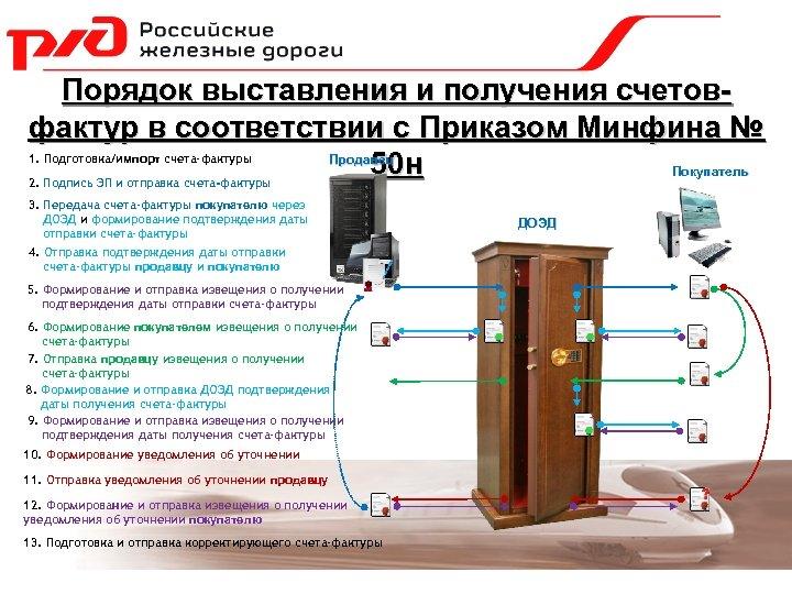 Порядок выставления и получения счетовфактур в соответствии с Приказом Минфина № Продавец 50 н
