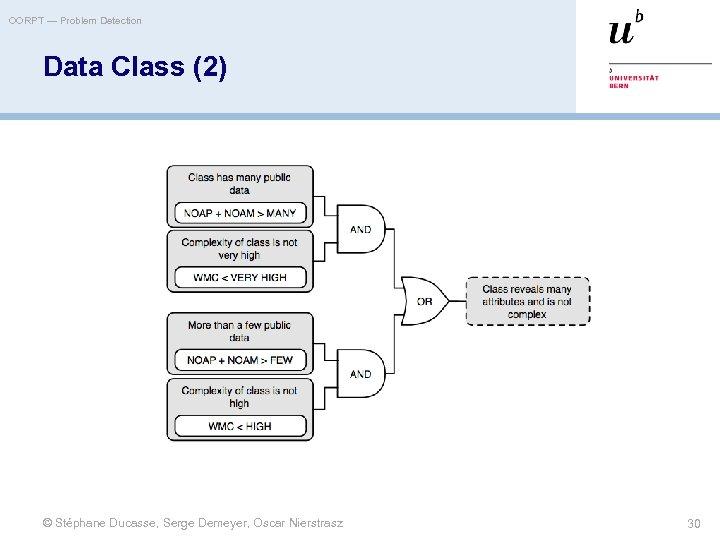 OORPT — Problem Detection Data Class (2) © Stéphane Ducasse, Serge Demeyer, Oscar Nierstrasz