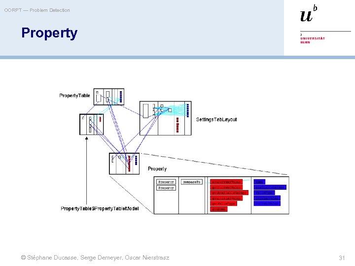 OORPT — Problem Detection Property © Stéphane Ducasse, Serge Demeyer, Oscar Nierstrasz 31
