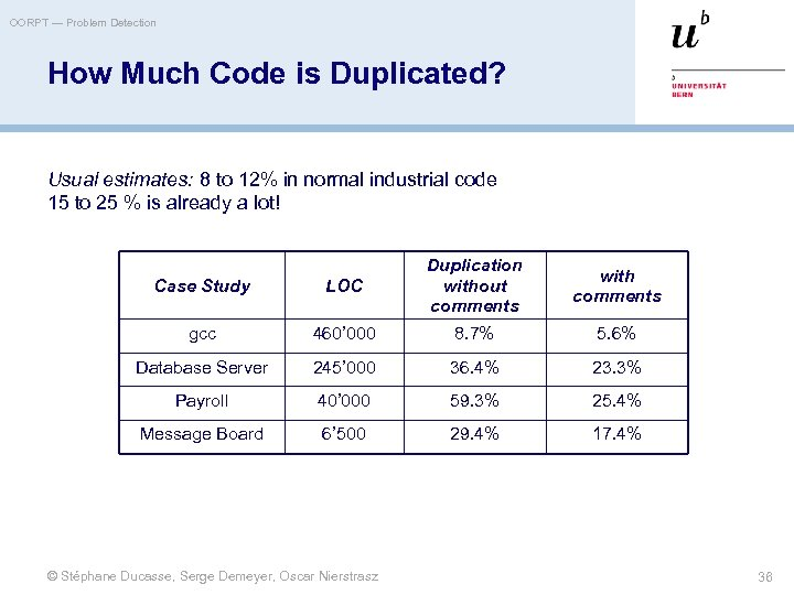 OORPT — Problem Detection How Much Code is Duplicated? Usual estimates: 8 to 12%