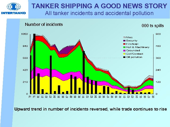 TANKER SHIPPING A GOOD NEWS STORY All tanker incidents and accidental pollution Number of