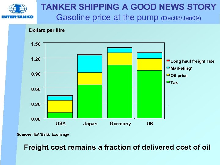 TANKER SHIPPING A GOOD NEWS STORY Gasoline price at the pump (Dec 08/Jan 09)