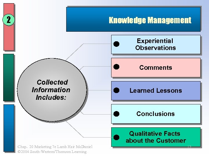 2 Knowledge Management Experiential Observations Comments Collected Information Includes: Learned Lessons Conclusions Qualitative Facts