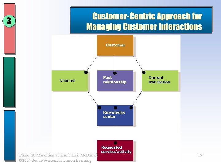 3 Customer-Centric Approach for Managing Customer Interactions Chap. 20 Marketing 7 e Lamb Hair
