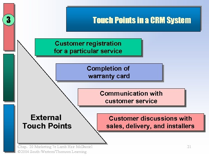 3 Touch Points in a CRM System Customer registration for a particular service Completion