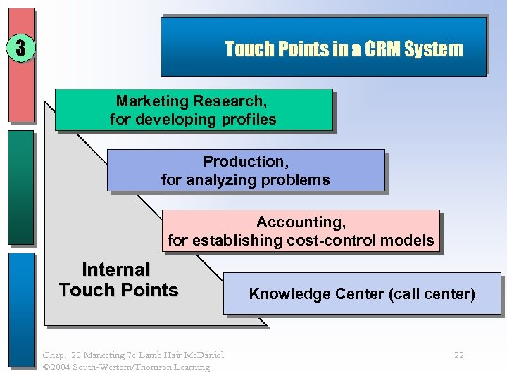 3 Touch Points in a CRM System Marketing Research, for developing profiles Production, for