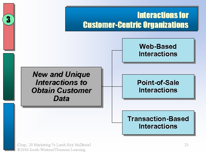 3 Interactions for Customer-Centric Organizations Web-Based Interactions New and Unique Interactions to Obtain Customer