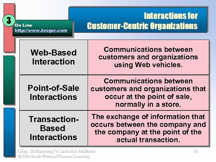 3 On Line http: //www. kroger. com Interactions for Customer-Centric Organizations Web-Based Interaction Communications