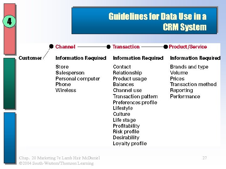 Guidelines for Data Use in a CRM System 4 Chap. 20 Marketing 7 e