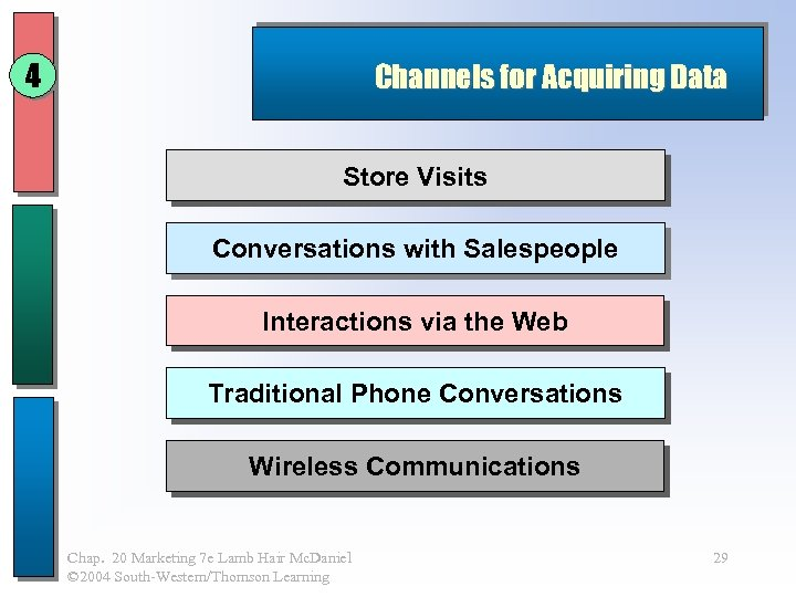 4 Channels for Acquiring Data Store Visits Conversations with Salespeople Interactions via the Web
