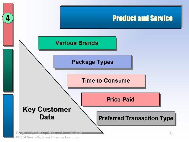 4 Product and Service Various Brands Package Types Time to Consume Price Paid Key