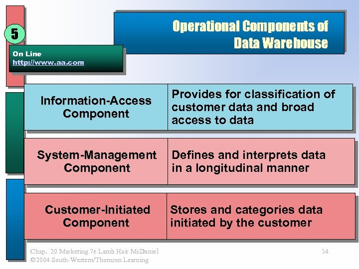 5 On Line http: //www. aa. com Operational Components of Data Warehouse Information-Access Component