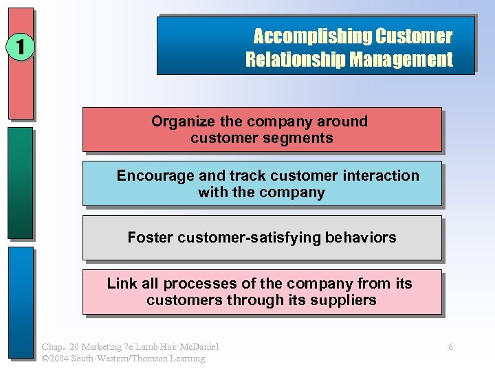 Accomplishing Customer Relationship Management 1 Organize the company around customer segments Encourage and track