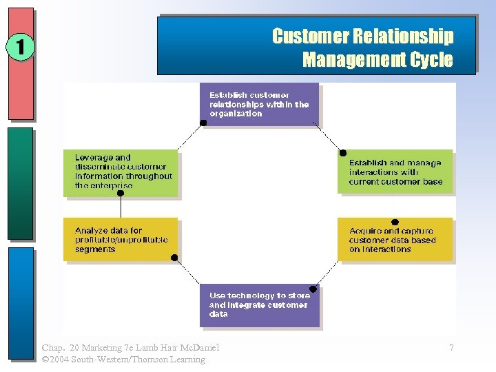 Customer Relationship Management Cycle 1 Chap. 20 Marketing 7 e Lamb Hair Mc. Daniel
