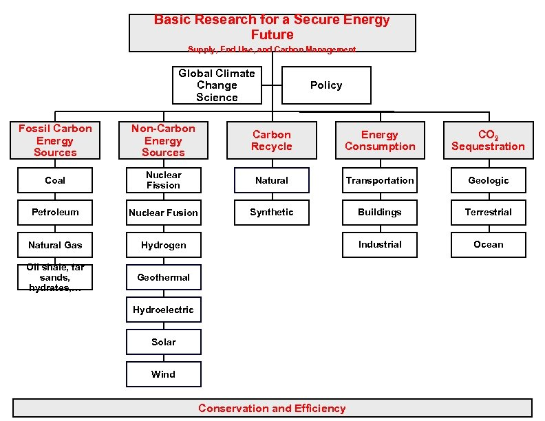 Basic Research for a Secure Energy Future Supply, End Use, and Carbon Management Global