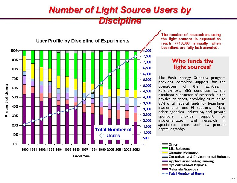 Number of Light Source Users by Discipline User Profile by Discipline of Experiments 8,