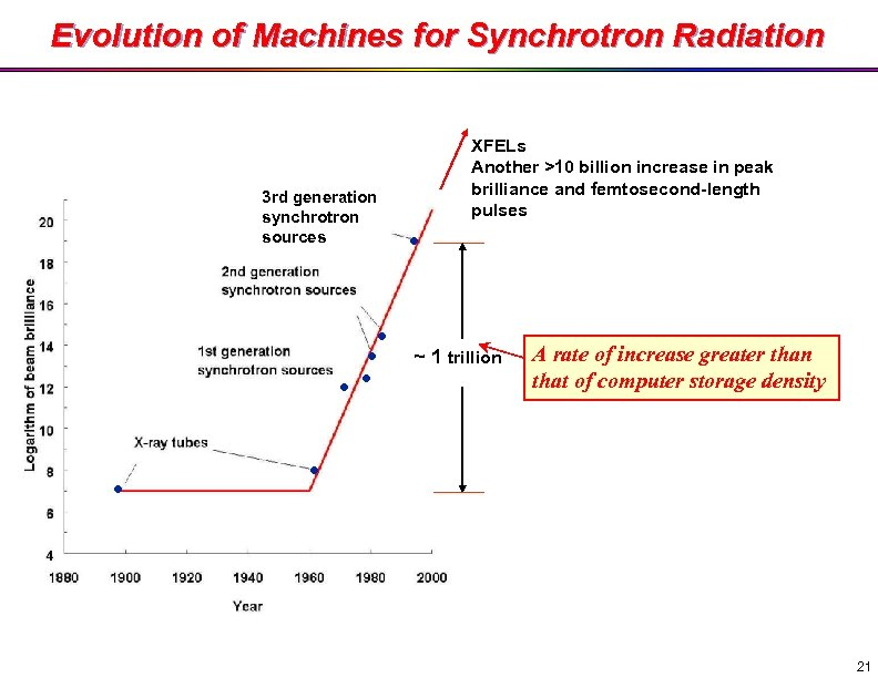 Evolution of Machines for Synchrotron Radiation 3 rd generation synchrotron sources ● ● ●
