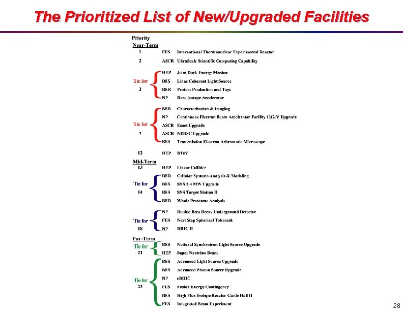 The Prioritized List of New/Upgraded Facilities 28