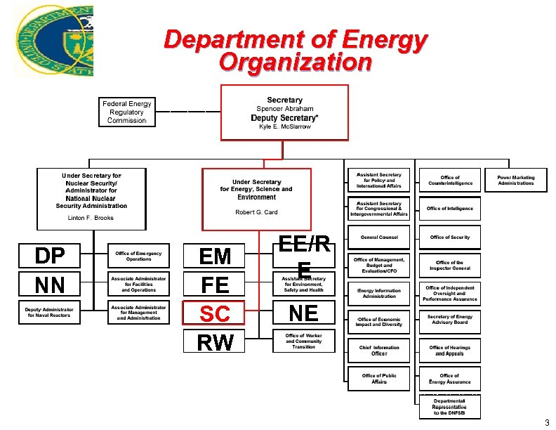 Department of Energy Organization DP NN EM FE SC RW EE/R E NE 3