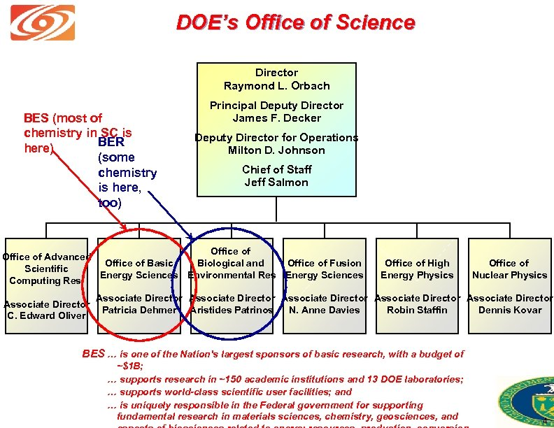 DOE's Office of Science Director Raymond L. Orbach BES (most of chemistry in SC