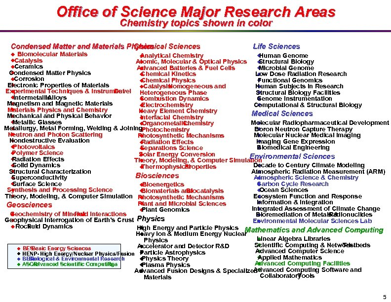 Office of Science Major Research Areas Chemistry topics shown in color Condensed Matter and