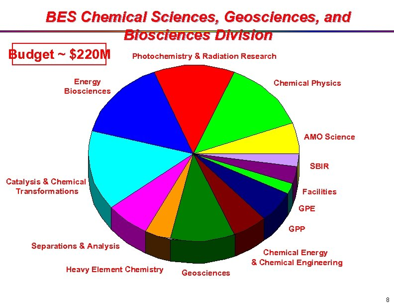 BES Chemical Sciences, Geosciences, and Biosciences Division Budget ~ $220 M Photochemistry & Radiation