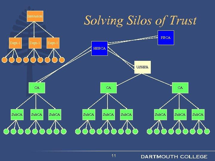 Solving Silos of Trust Institution FBCA Dept-1 HEBCA USHER CA Sub. CA 11 Sub.