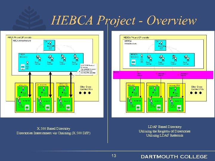 HEBCA Project - Overview LDAP Based Directory Utilizing the Registry of Directories Utilizing LDAP
