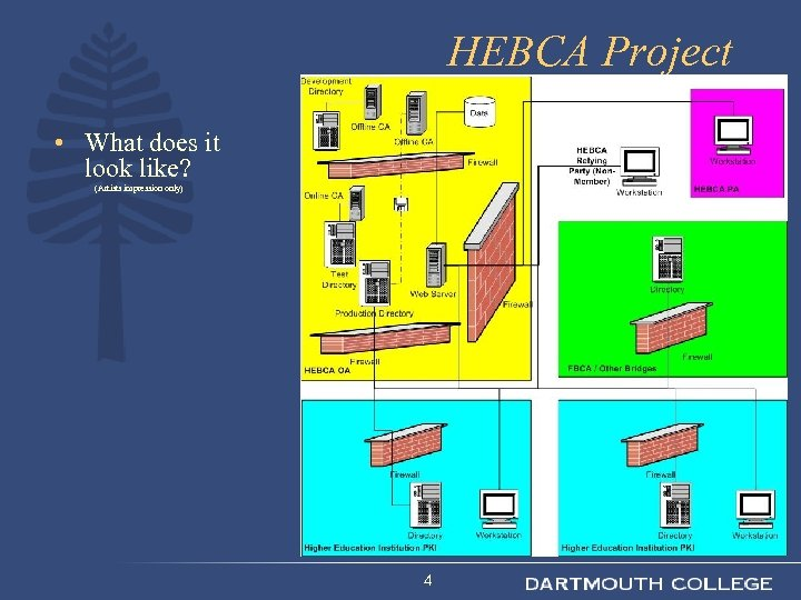 HEBCA Project • What does it look like? (Artists impression only) 4