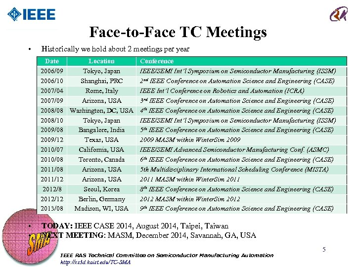 Face-to-Face TC Meetings • Historically we hold about 2 meetings per year Date Location