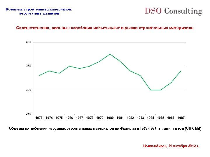 Комплекс строительных материалов: перспективы развития Соответственно, сильные колебания испытывают и рынки строительных материалов Объемы