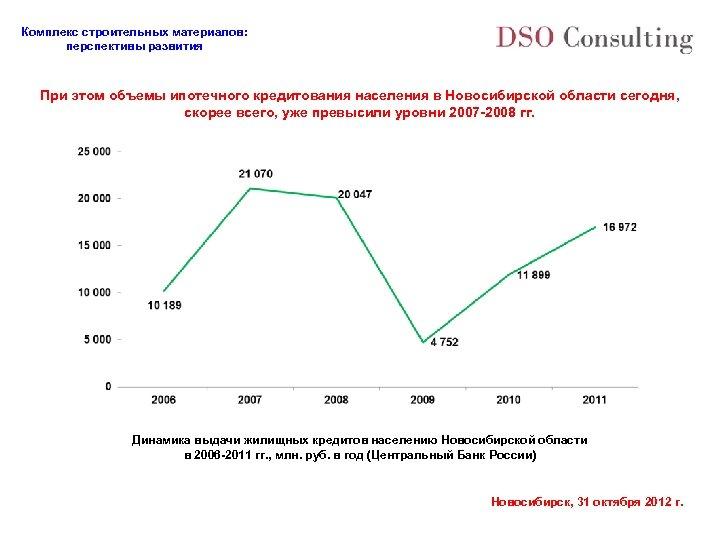 Комплекс строительных материалов: перспективы развития При этом объемы ипотечного кредитования населения в Новосибирской области