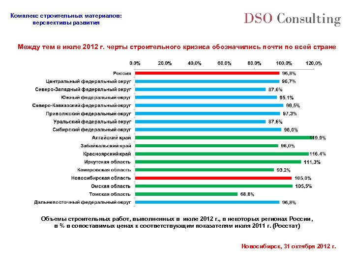 Комплекс строительных материалов: перспективы развития Между тем в июле 2012 г. черты строительного кризиса