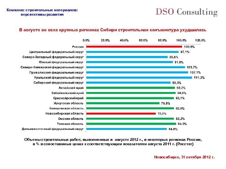 Комплекс строительных материалов: перспективы развития В августе во всех крупных регионах Сибири строительная конъюнктура