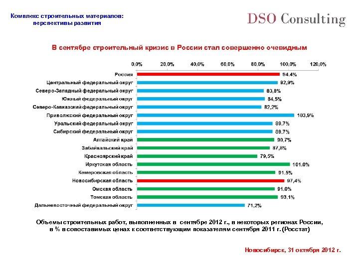 Комплекс строительных материалов: перспективы развития В сентябре строительный кризис в России стал совершенно очевидным