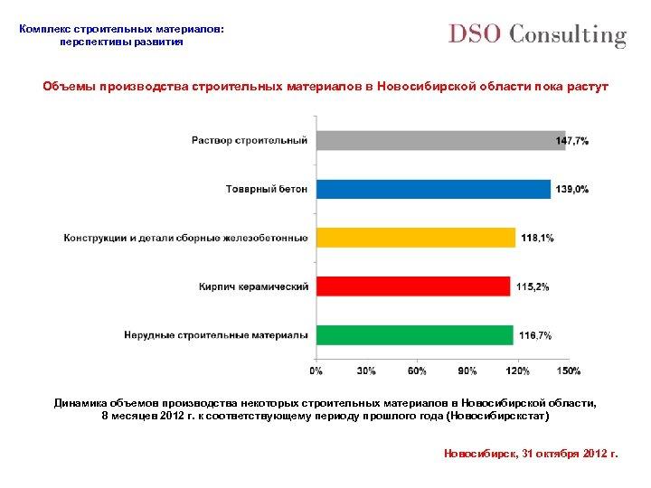 Комплекс строительных материалов: перспективы развития Объемы производства строительных материалов в Новосибирской области пока растут
