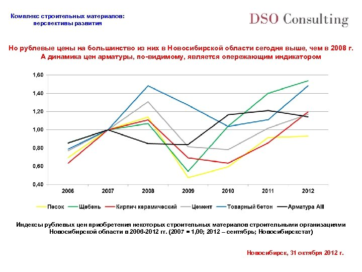 Комплекс строительных материалов: перспективы развития Но рублевые цены на большинство из них в Новосибирской