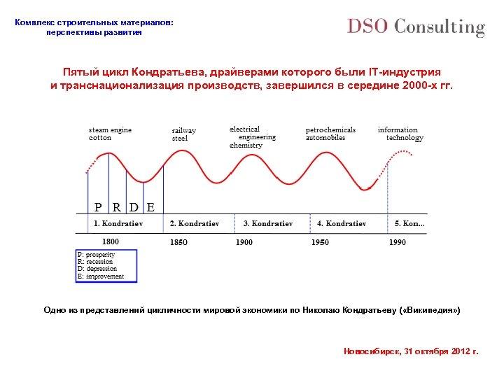 Комплекс строительных материалов: перспективы развития Пятый цикл Кондратьева, драйверами которого были IT-индустрия и транснационализация