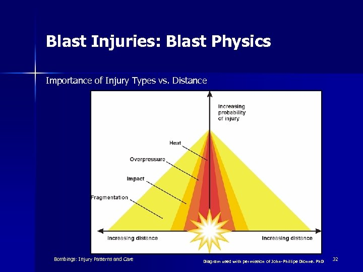 Blast Injuries: Blast Physics Importance of Injury Types vs. Distance Emergency War Surgery, 3