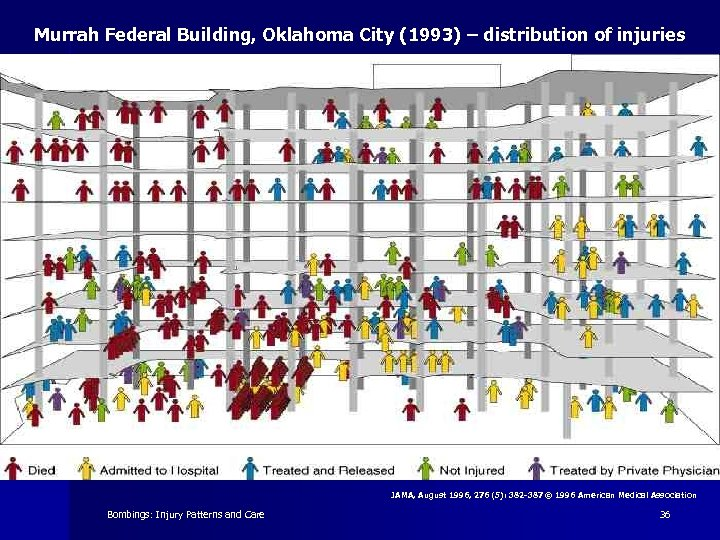 Murrah Federal Building, Oklahoma City (1993) – distribution of injuries JAMA, August 1996, 276